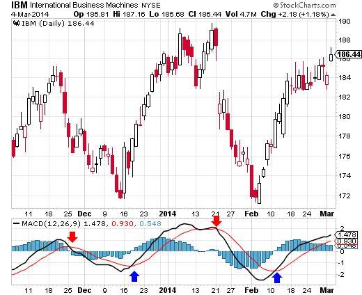 Macd stock trading strategies